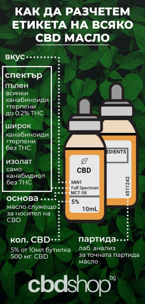 какво е cbd?