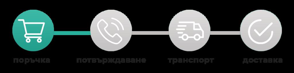 бърза поръчка - сбд магазин българия